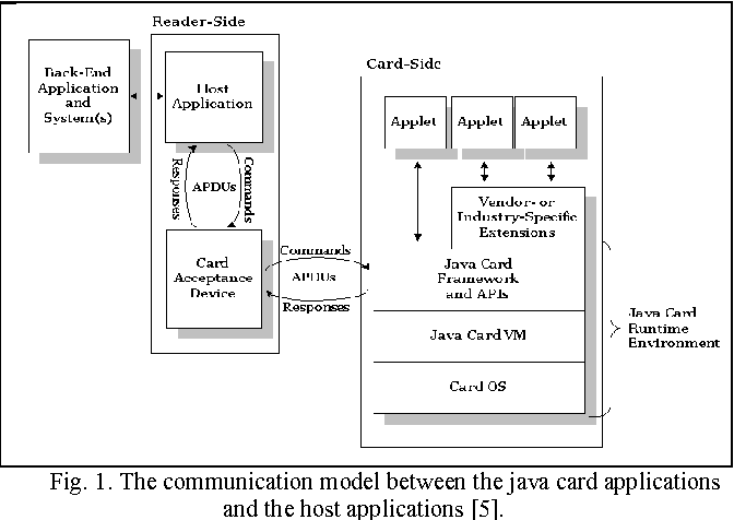 Generating control flow graph from java card byte code semantic figure 1 ccuart Image collections