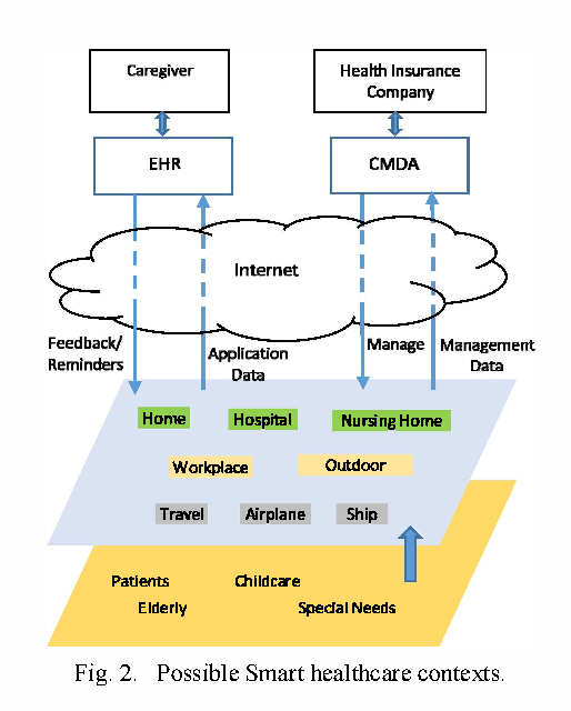 Internet of things network management system architecture for smart figure 2 ccuart Choice Image