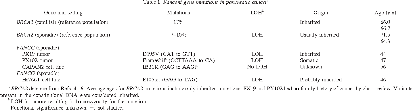 Table 1 Fanconi gene mutations in pancreatic cancera