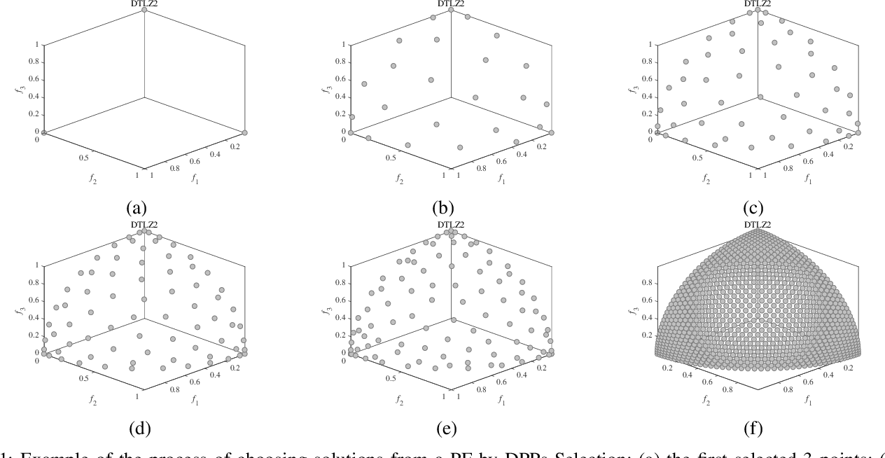 Figure 1 for A New Many-Objective Evolutionary Algorithm Based on Determinantal Point Processes