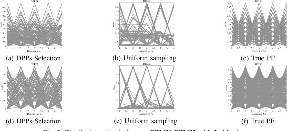 Figure 2 for A New Many-Objective Evolutionary Algorithm Based on Determinantal Point Processes