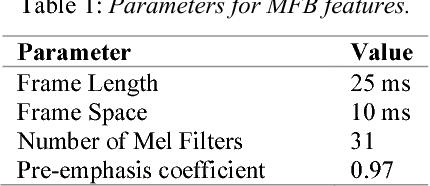 Figure 1 for Dual-label Deep LSTM Dereverberation For Speaker Verification