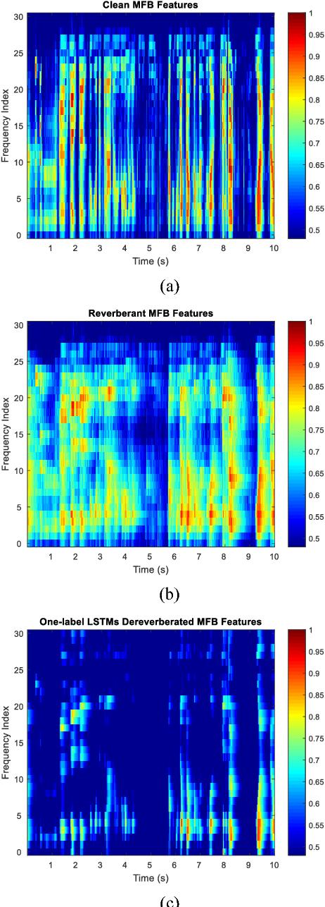 Figure 3 for Dual-label Deep LSTM Dereverberation For Speaker Verification