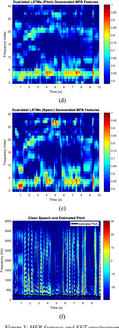 Figure 4 for Dual-label Deep LSTM Dereverberation For Speaker Verification