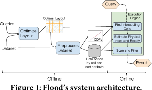 Figure 1 for Learning Multi-dimensional Indexes