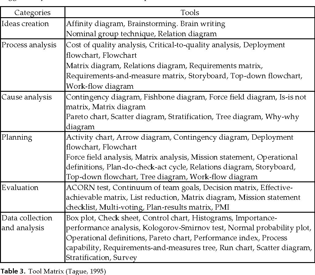 Qualitative and Quantitative Analysis of Six Sigma in Service ...