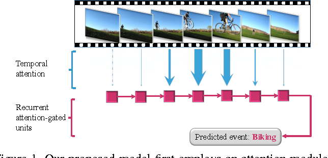 Figure 1 for Temporal Attention-Gated Model for Robust Sequence Classification