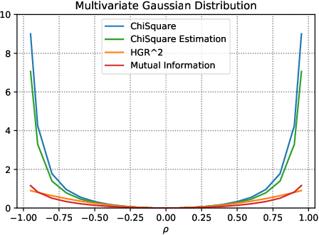 Figure 1 for Fairness-Aware Neural Réyni Minimization for Continuous Features
