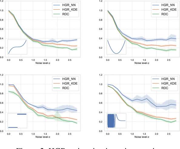 Figure 3 for Fairness-Aware Neural Réyni Minimization for Continuous Features