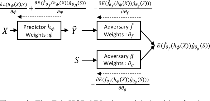 Figure 4 for Fairness-Aware Neural Réyni Minimization for Continuous Features