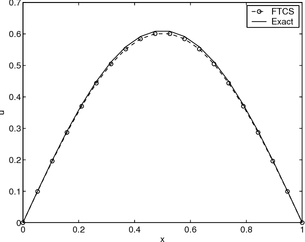 Figure 4 from Finite-Difference Approximations to the Heat