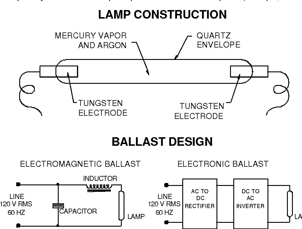 Figure 2. Mercury arc lamp construction and ballast design.