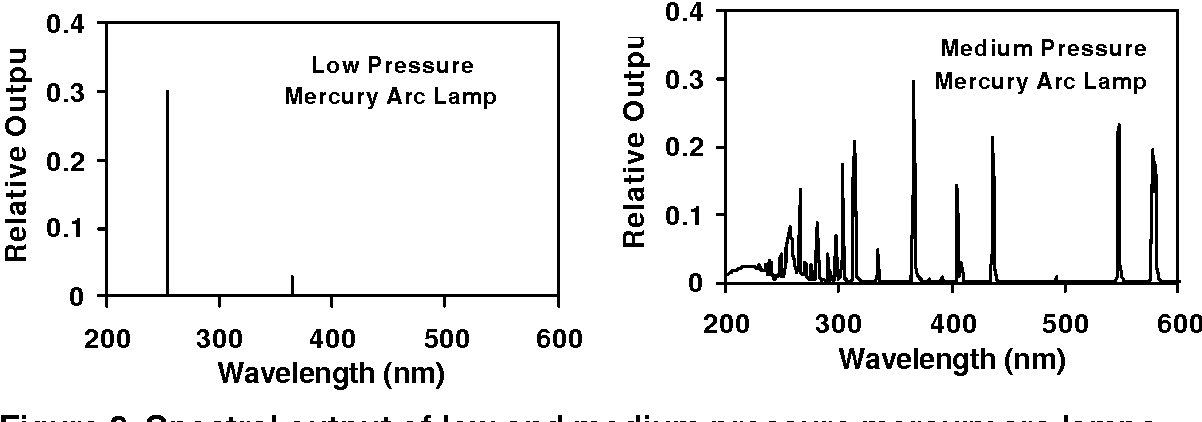 Figure 3. Spectral output of low and medium pressure mercury arc lamps.