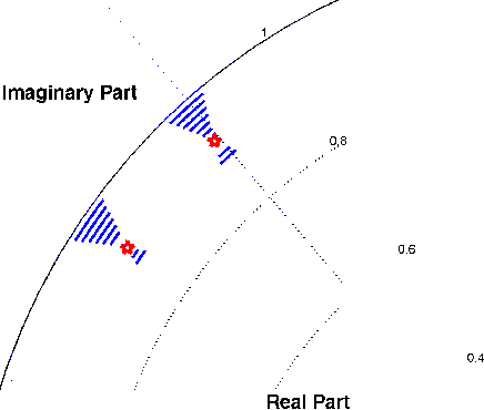 Fig. 2. Illustration of the Pole focusing effect using six sensors and ten search paths. Solid arc represents bandwidth of different poles separated by δr = −0.01. The red pentagram represents actual pole (DOA).