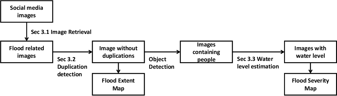 Figure 1 for Flood severity mapping from Volunteered Geographic Information by interpreting water level from images containing people: a case study of Hurricane Harvey