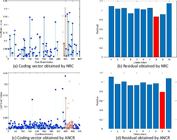 Figure 1 for Affine Non-negative Collaborative Representation Based Pattern Classification