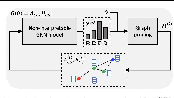 Figure 3 for Towards Explainable Graph Representations in Digital Pathology