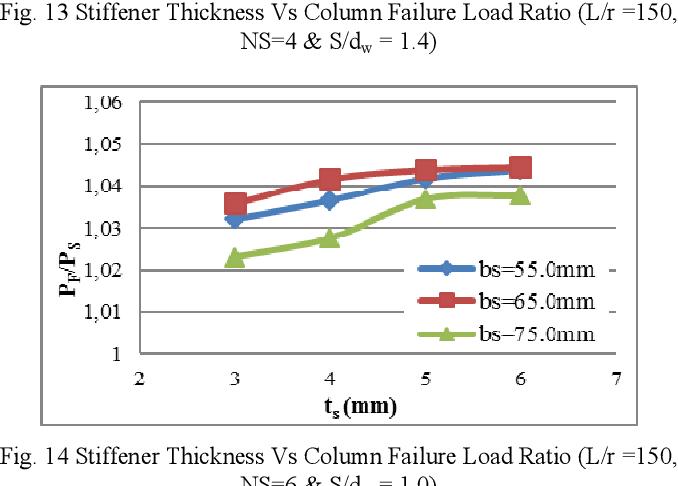 PDF] Performance of Stiffened Slender Built up Steel I-Columns