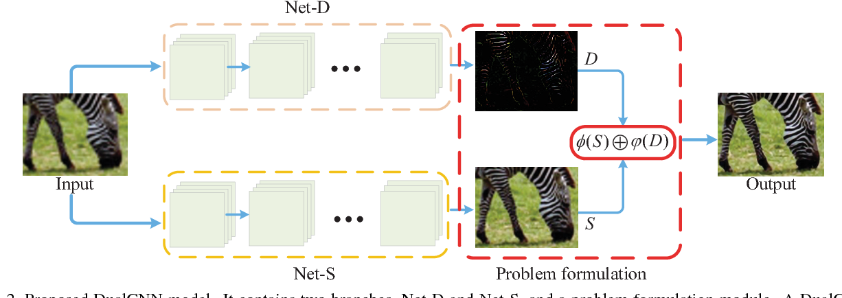 Figure 2 for Learning Dual Convolutional Neural Networks for Low-Level Vision
