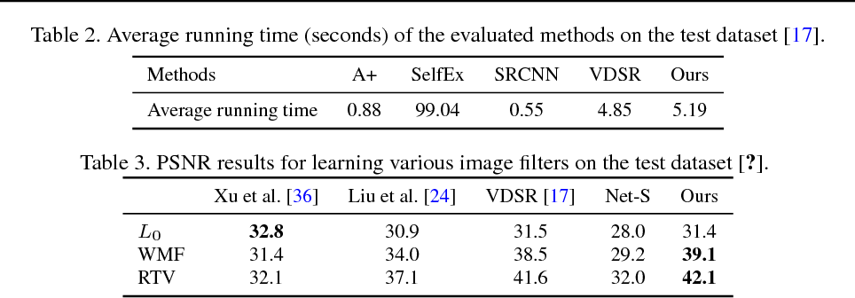 Figure 3 for Learning Dual Convolutional Neural Networks for Low-Level Vision