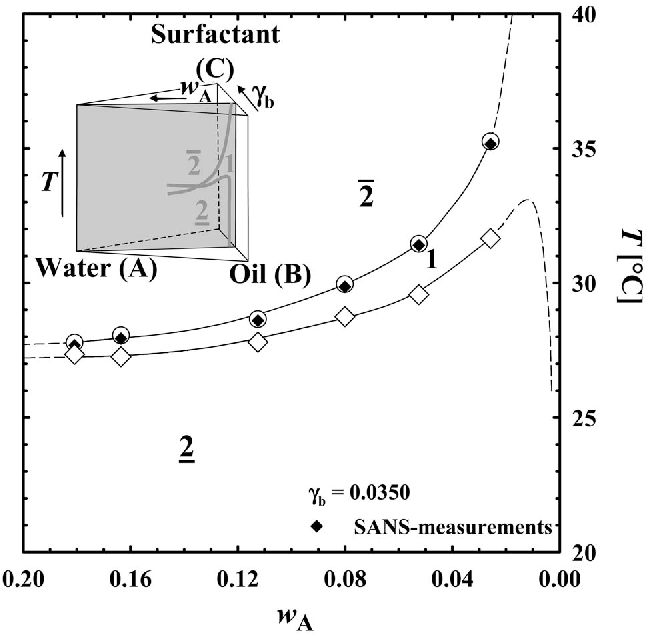 oil and water phase diagram wiring schematic diagramfigure 2 from small angle neutron scattering from giant water in oil phase diagram condensation phase