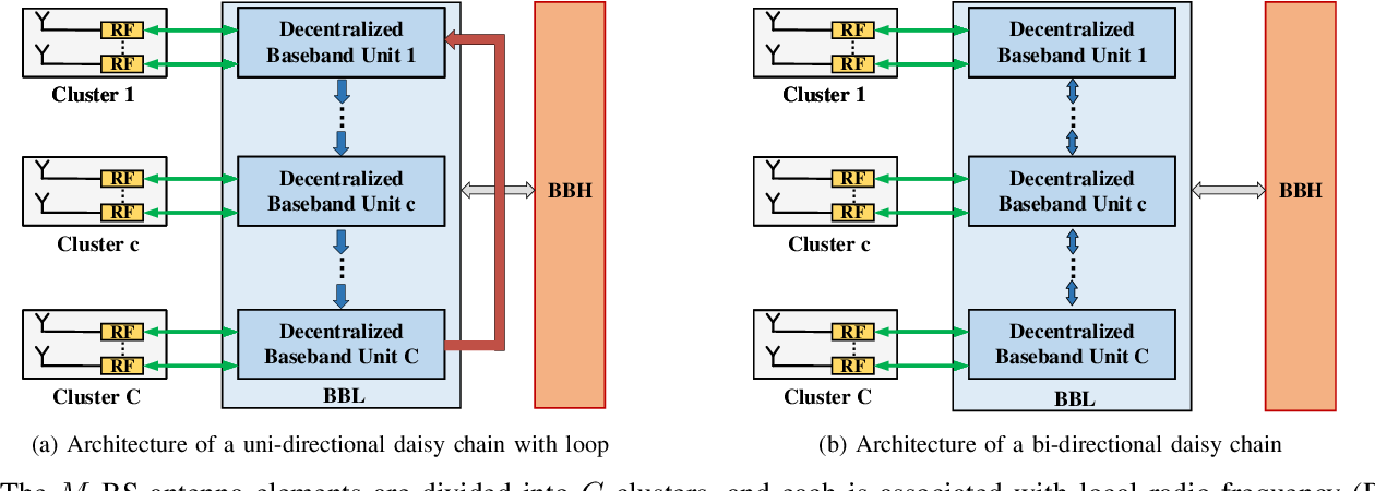 Figure 1 for Decentralized Linear MMSE Equalizer Under Colored Noise for Massive MIMO Systems