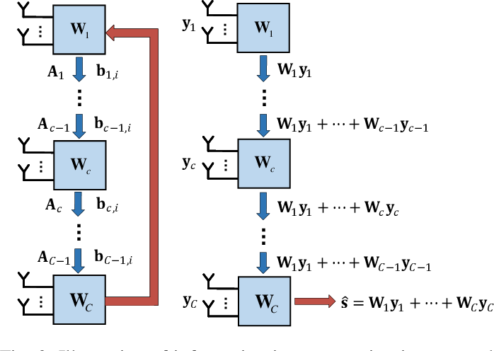 Figure 2 for Decentralized Linear MMSE Equalizer Under Colored Noise for Massive MIMO Systems