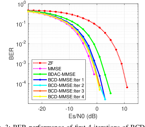 Figure 3 for Decentralized Linear MMSE Equalizer Under Colored Noise for Massive MIMO Systems