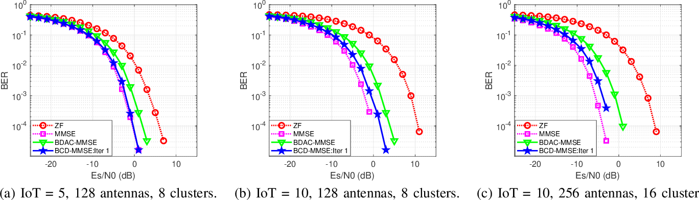 Figure 4 for Decentralized Linear MMSE Equalizer Under Colored Noise for Massive MIMO Systems