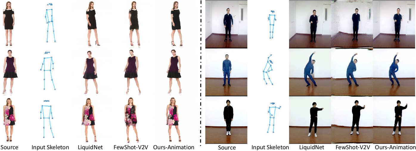Figure 2 for Deep Spatial Transformation for Pose-Guided Person Image Generation and Animation