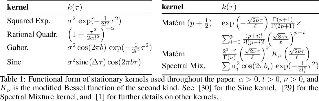 Figure 2 for Hida-Matérn Kernel