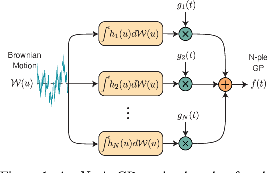 Figure 1 for Hida-Matérn Kernel