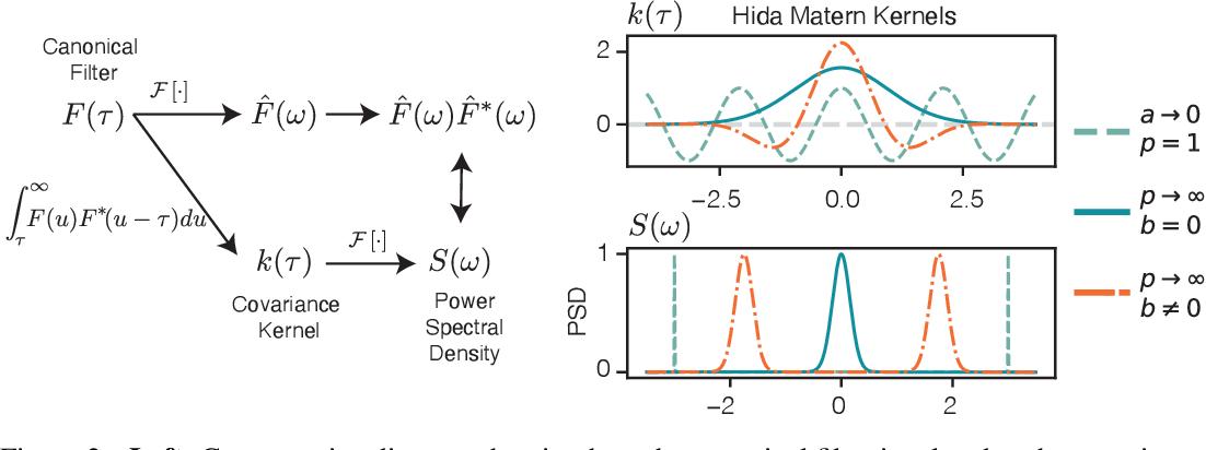 Figure 3 for Hida-Matérn Kernel