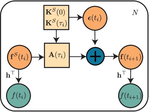 Figure 4 for Hida-Matérn Kernel