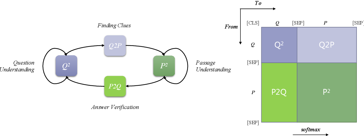 Figure 1 for Understanding Attention in Machine Reading Comprehension