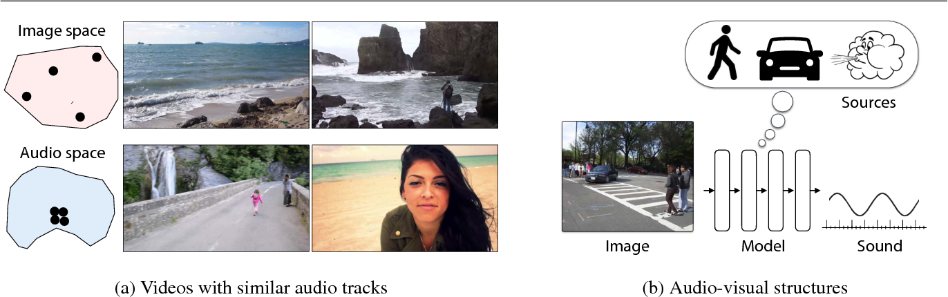 Figure 1 for Learning Sight from Sound: Ambient Sound Provides Supervision for Visual Learning