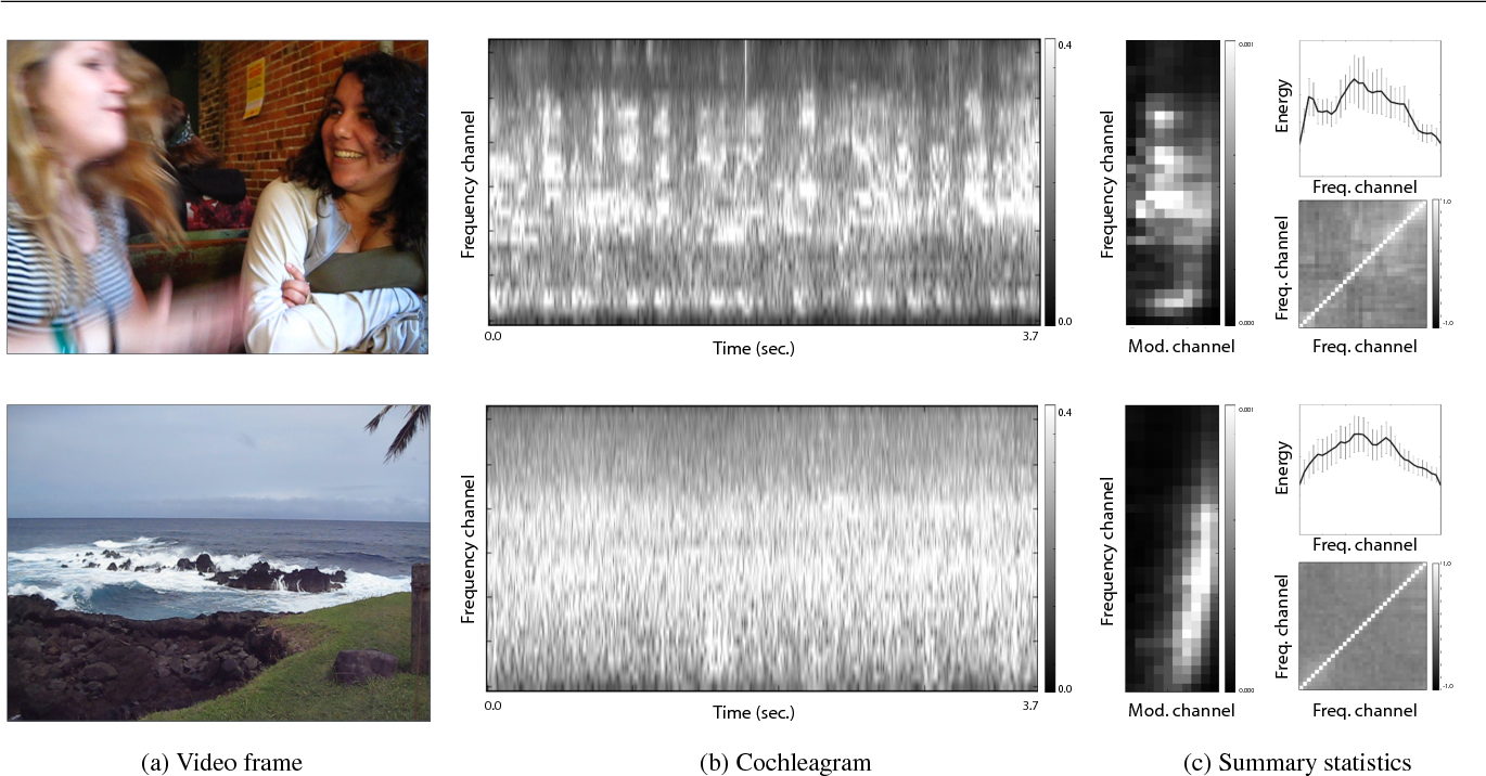 Figure 3 for Learning Sight from Sound: Ambient Sound Provides Supervision for Visual Learning
