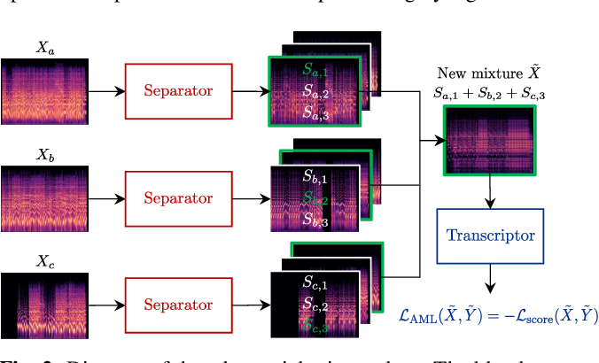 Figure 3 for Transcription Is All You Need: Learning to Separate Musical Mixtures with Score as Supervision