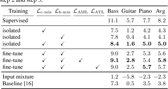 Figure 2 for Transcription Is All You Need: Learning to Separate Musical Mixtures with Score as Supervision