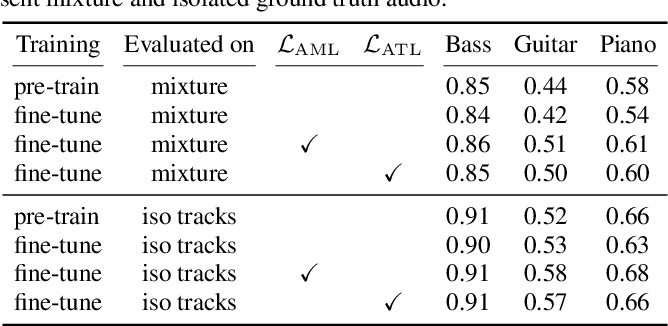 Figure 4 for Transcription Is All You Need: Learning to Separate Musical Mixtures with Score as Supervision