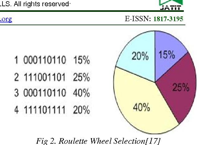 PDF] GENETIC ALGORITHM BASED BOWLING COACH FOR CRICKET - Semantic