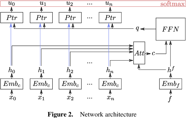 Figure 3 for Neural Large Neighborhood Search for the Capacitated Vehicle Routing Problem