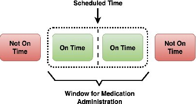 Figure 2 for Predicting Injectable Medication Adherence via a Smart Sharps Bin and Machine Learning