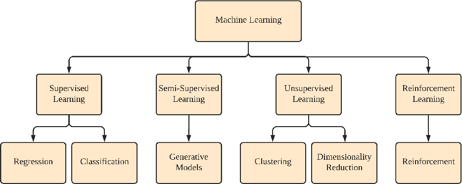 Figure 2 for Security and Privacy for Artificial Intelligence: Opportunities and Challenges
