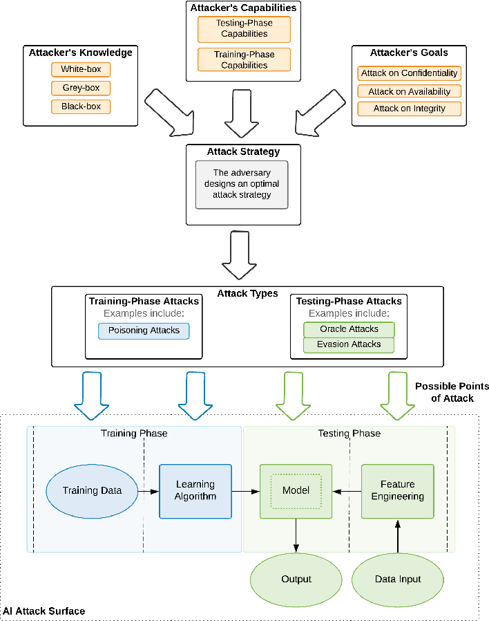 Figure 3 for Security and Privacy for Artificial Intelligence: Opportunities and Challenges
