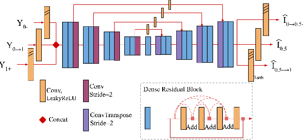 Figure 4 for Photosequencing of Motion Blur using Short and Long Exposures