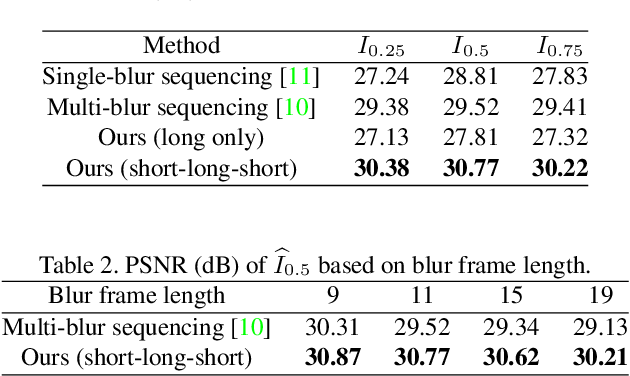 Figure 3 for Photosequencing of Motion Blur using Short and Long Exposures