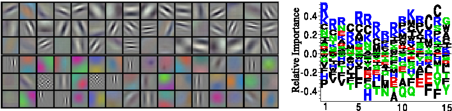 Figure 3 for Convolutional LSTM Networks for Subcellular Localization of Proteins