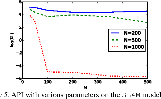 Figure 4 for Towards Practical Bayesian Parameter and State Estimation