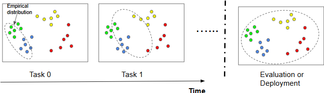 Figure 1 for Understanding Continual Learning Settings with Data Distribution Drift Analysis